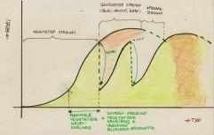 saf-groei-en-snoeicurve-hmc