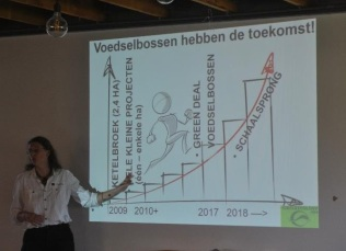 voedselbossen-trend